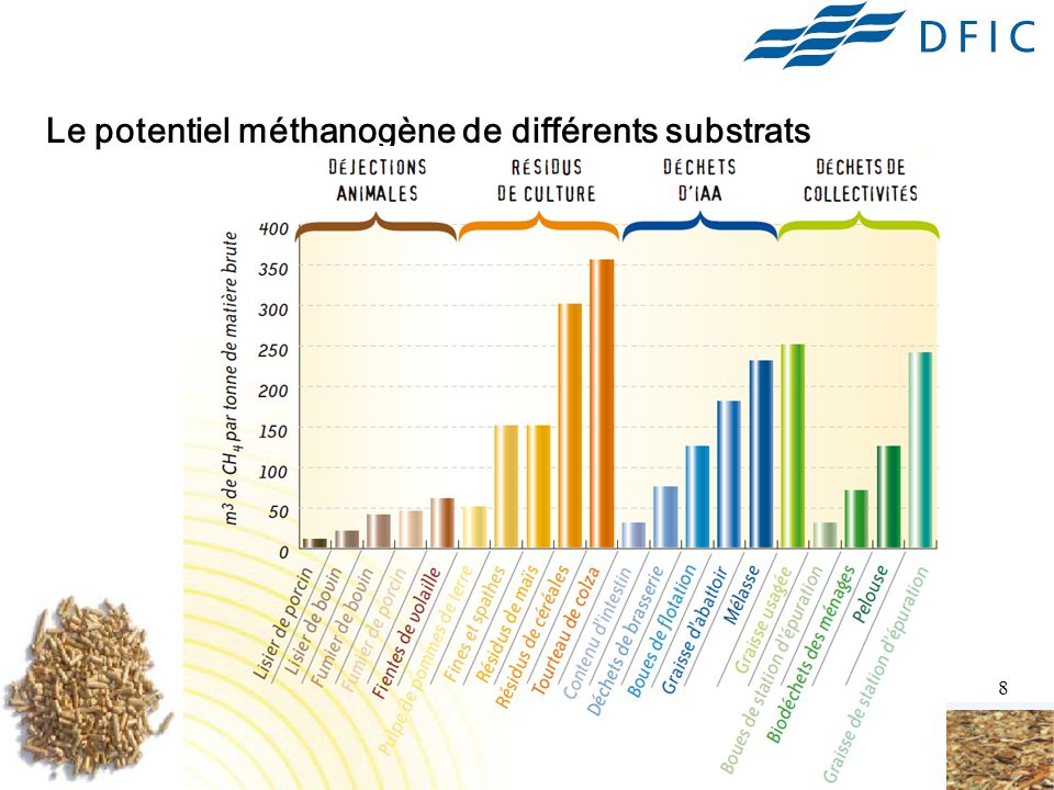 Le potentiel méthanogène de différents substrats