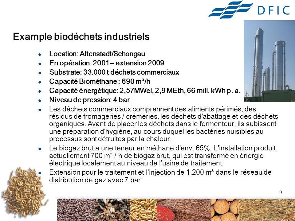 Example biodéchets industriels