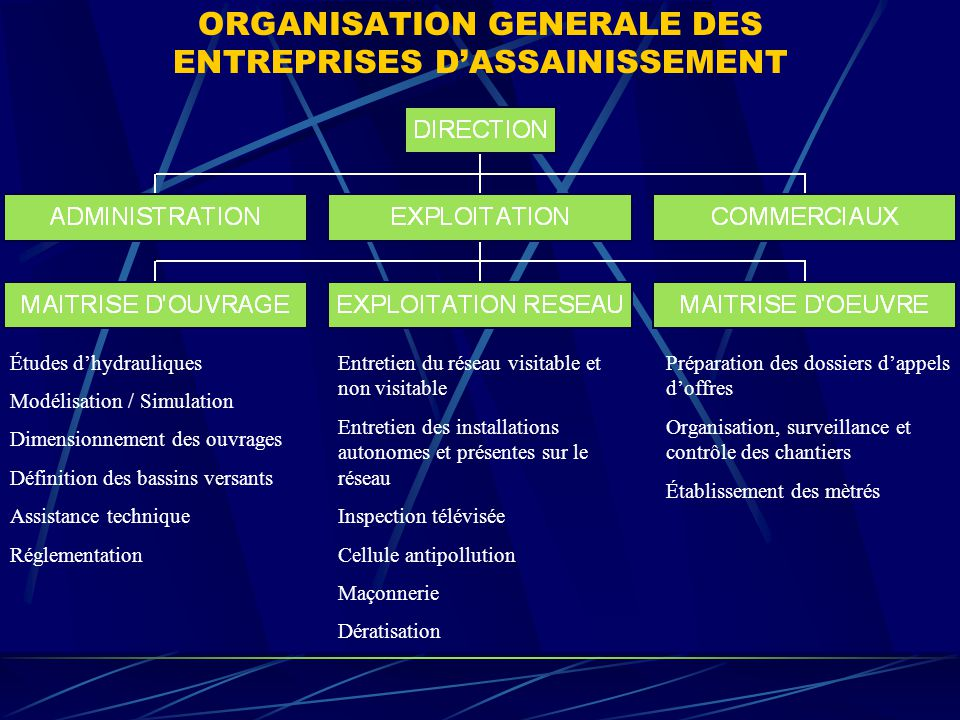 ORGANISATION GENERALE DES ENTREPRISES D'ASSAINISSEMENT