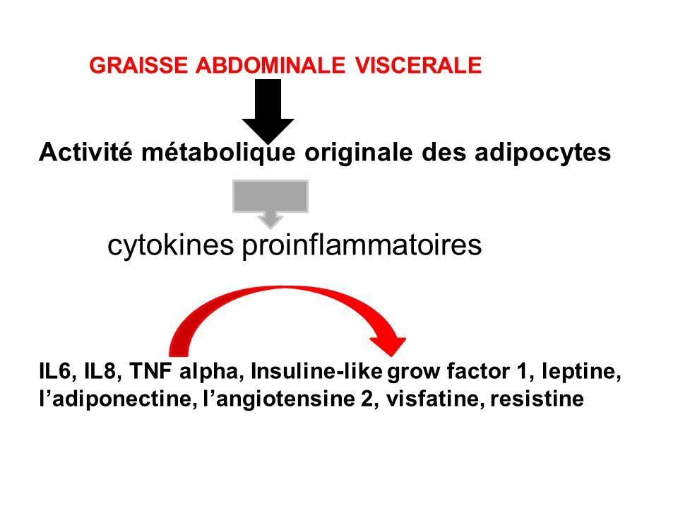 Activité métabolique originale des adipocytes