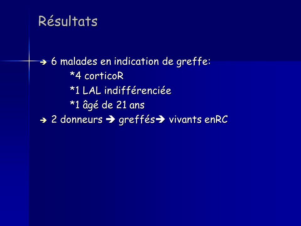 Résultats 6 malades en indication de greffe: *4 corticoR