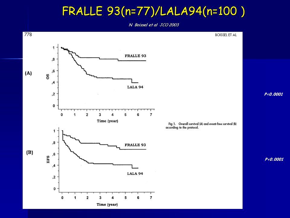 FRALLE 93(n=77)/LALA94(n=100 ) N Boissel et al JCO 2003