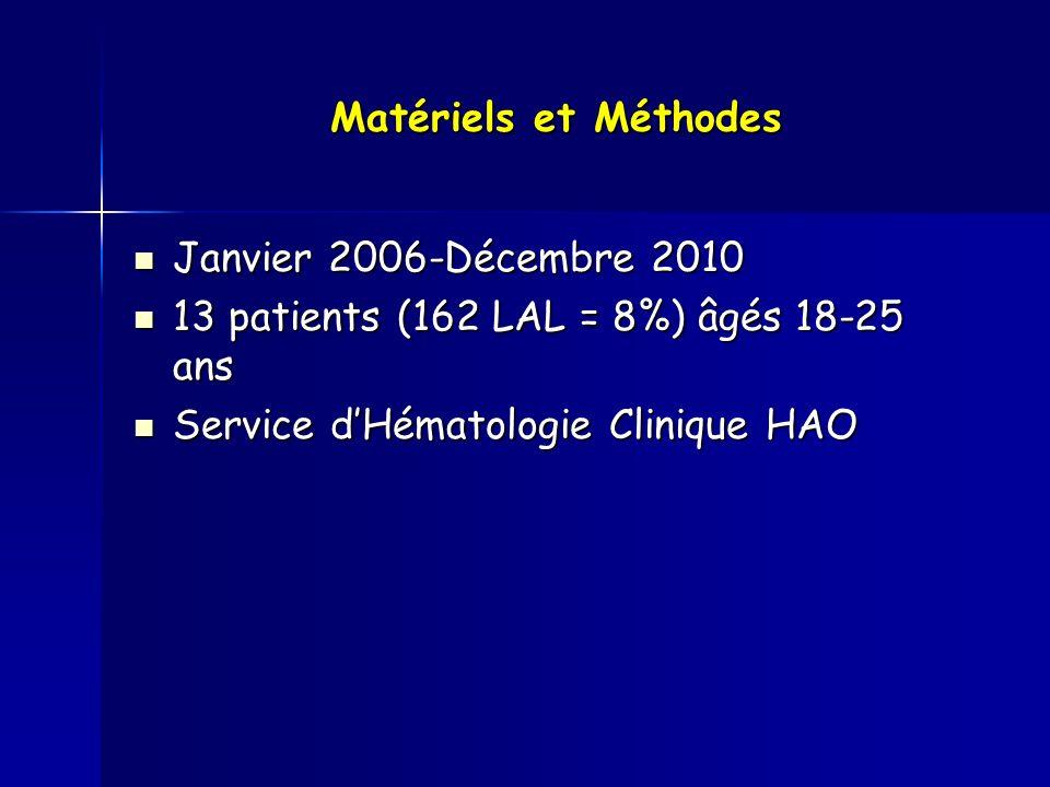 Matériels et Méthodes Janvier 2006-Décembre 2010. 13 patients (162 LAL = 8%) âgés 18-25 ans.