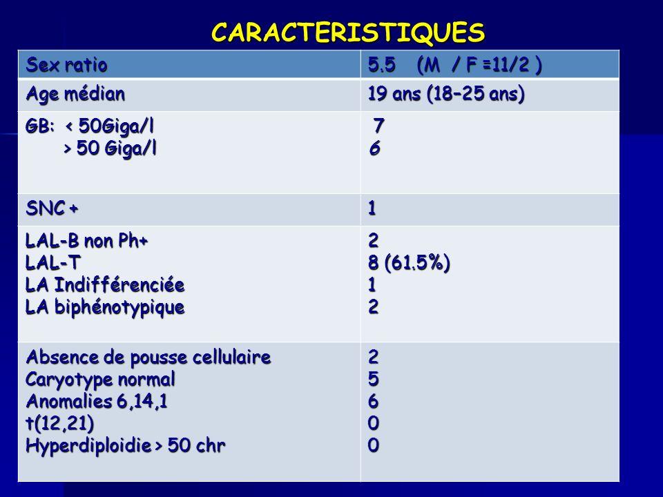 CARACTERISTIQUES Sex ratio 5.5 (M / F =11/2 ) Age médian