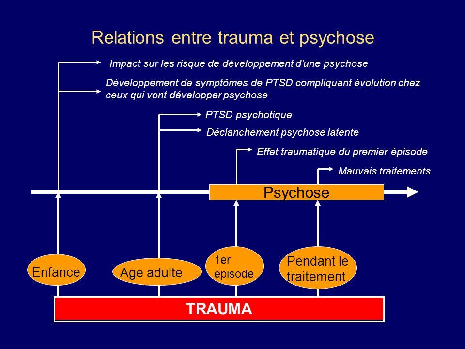 Relations entre trauma et psychose