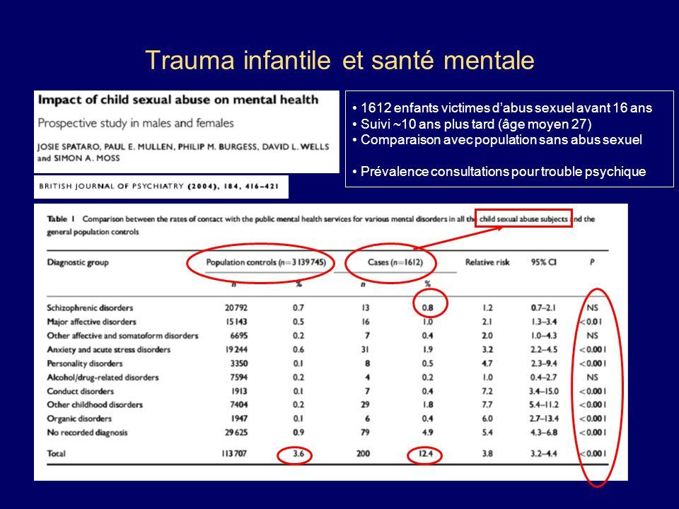 Trauma infantile et santé mentale