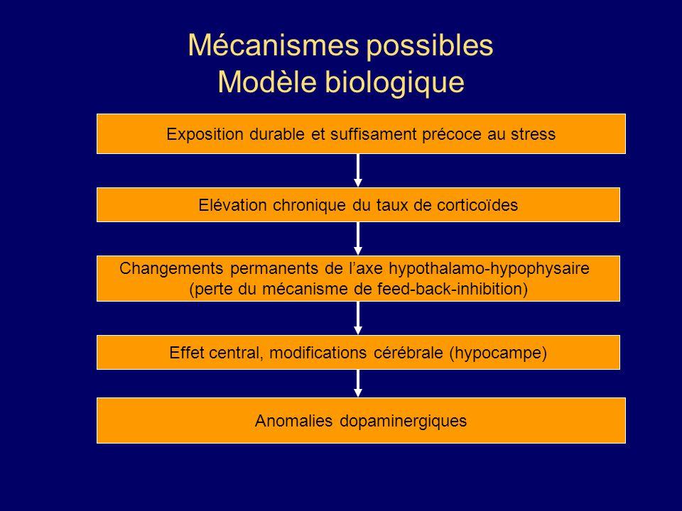 Mécanismes possibles Modèle biologique