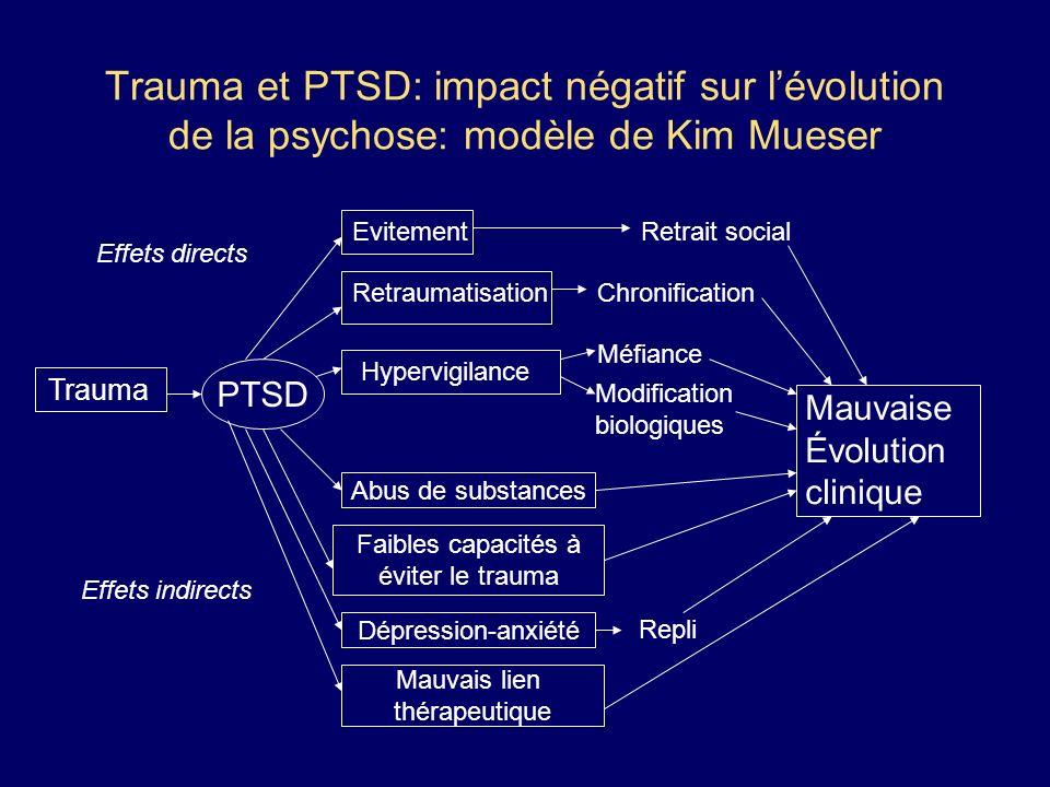 Trauma et PTSD: impact négatif sur l'évolution de la psychose: modèle de Kim Mueser