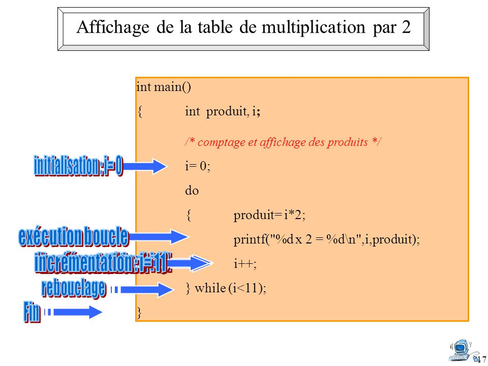 Affichage de la table de multiplication par 2