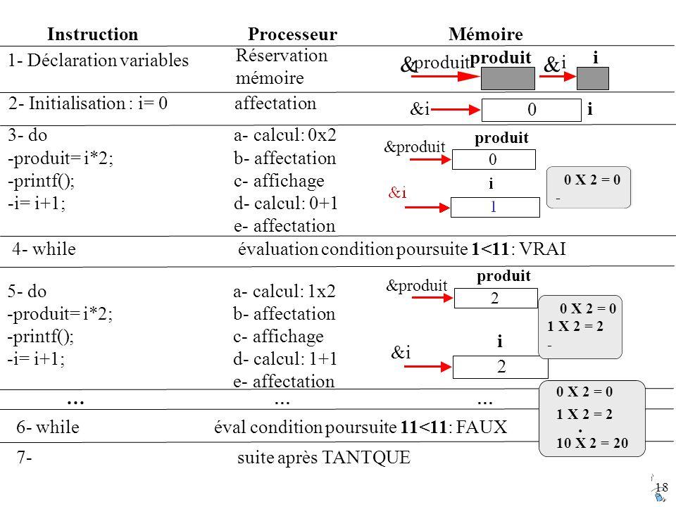& Instruction Processeur Mémoire Réservation mémoire