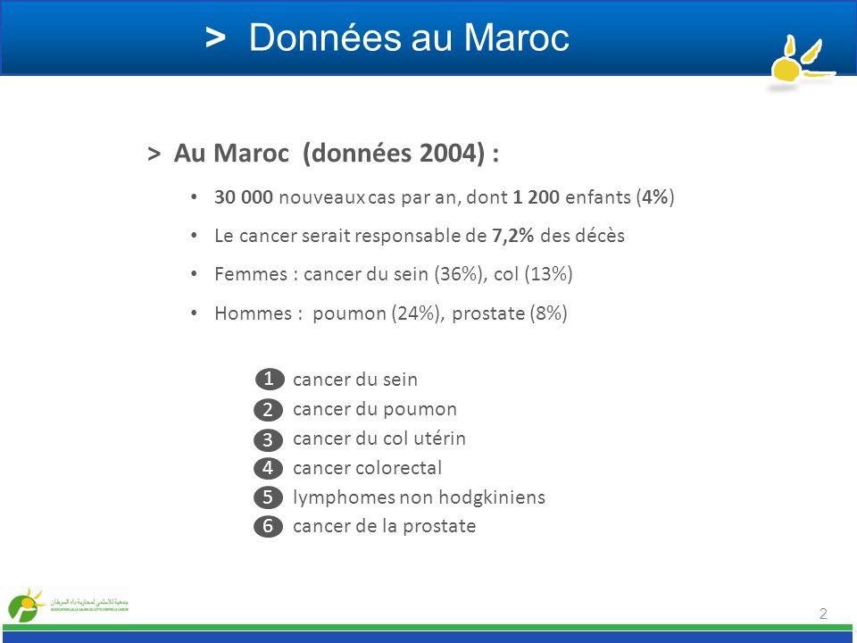 > Données au Maroc > Au Maroc (données 2004) :