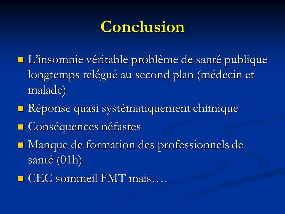 Conclusion L'insomnie véritable problème de santé publique longtemps relégué au second plan (médecin et malade)