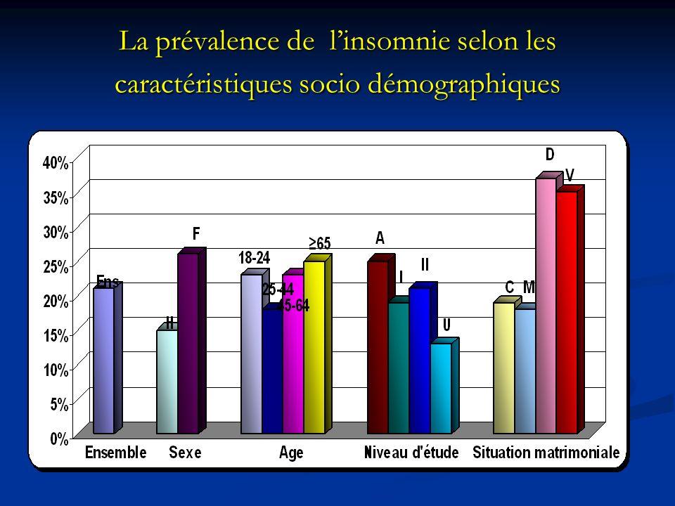 La prévalence de l'insomnie selon les caractéristiques socio démographiques
