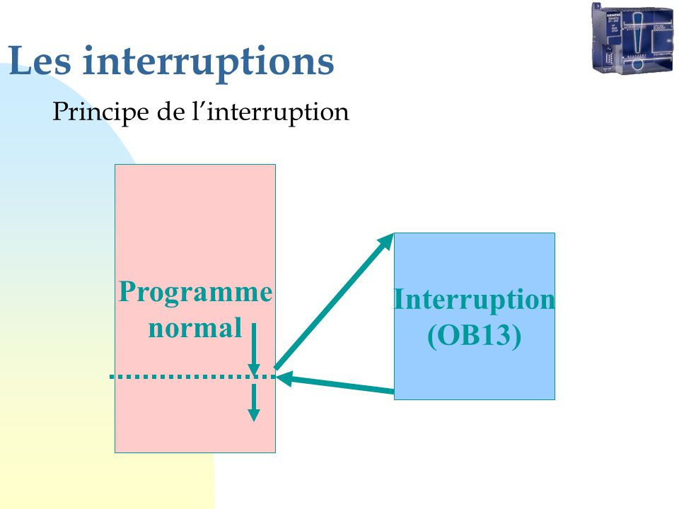 Les interruptions Programme normal Interruption (OB13)