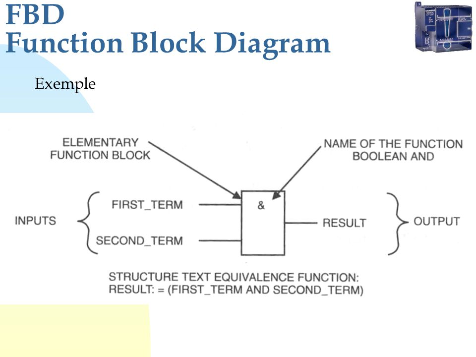 FBD Function Block Diagram