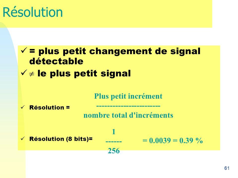 Résolution = plus petit changement de signal détectable
