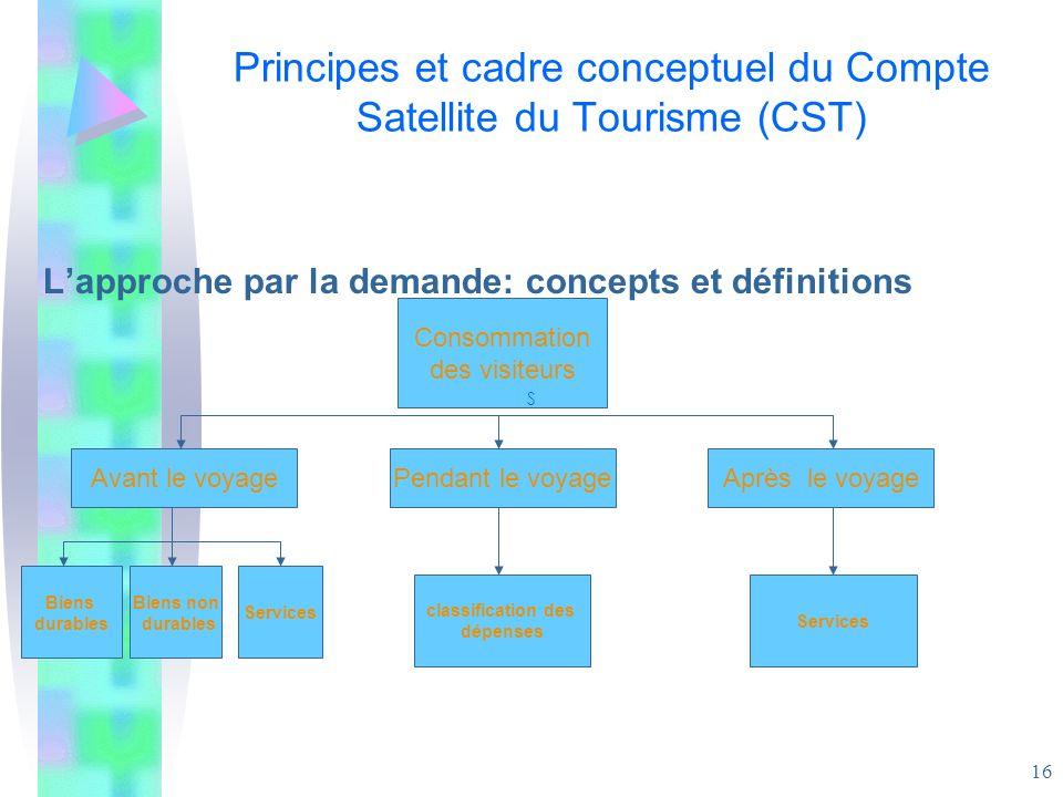 Principes et cadre conceptuel du Compte Satellite du Tourisme (CST)