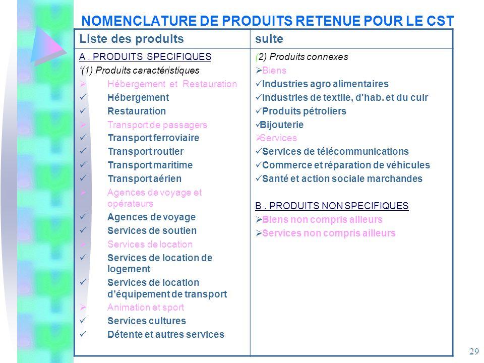 NOMENCLATURE DE PRODUITS RETENUE POUR LE CST