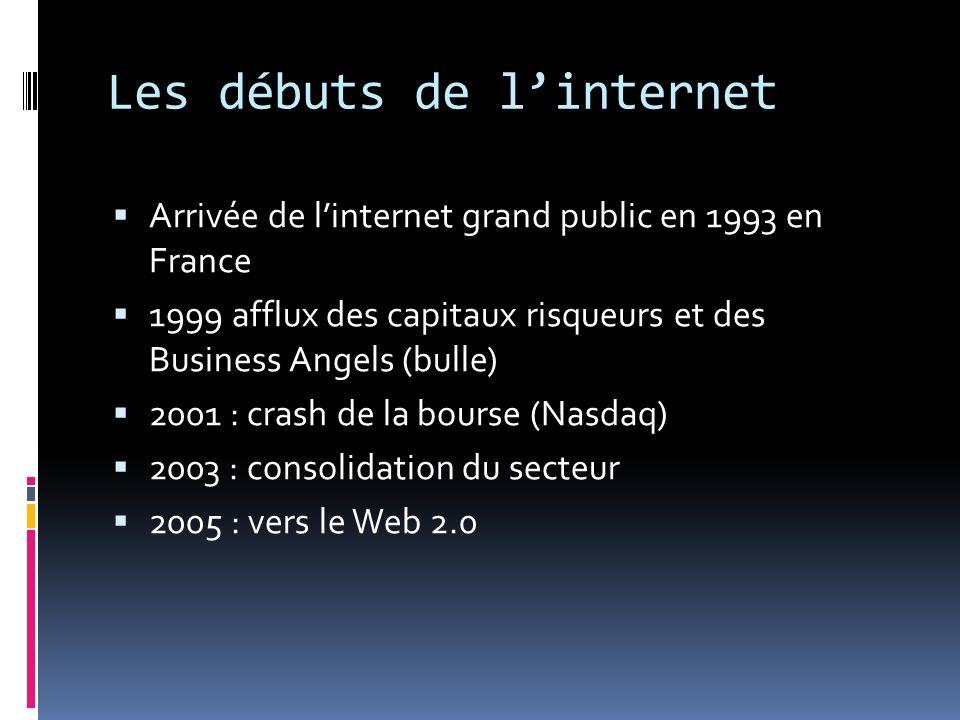 Les débuts de l'internet