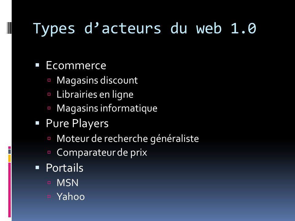 Types d'acteurs du web 1.0 Ecommerce Pure Players Portails