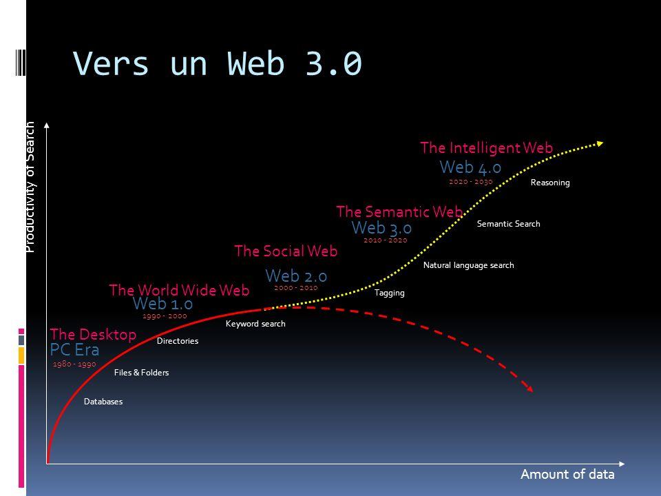 Vers un Web 3.0 Web 4.0 Web 3.0 Web 2.0 Web 1.0 PC Era