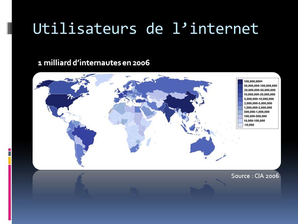 Utilisateurs de l'internet