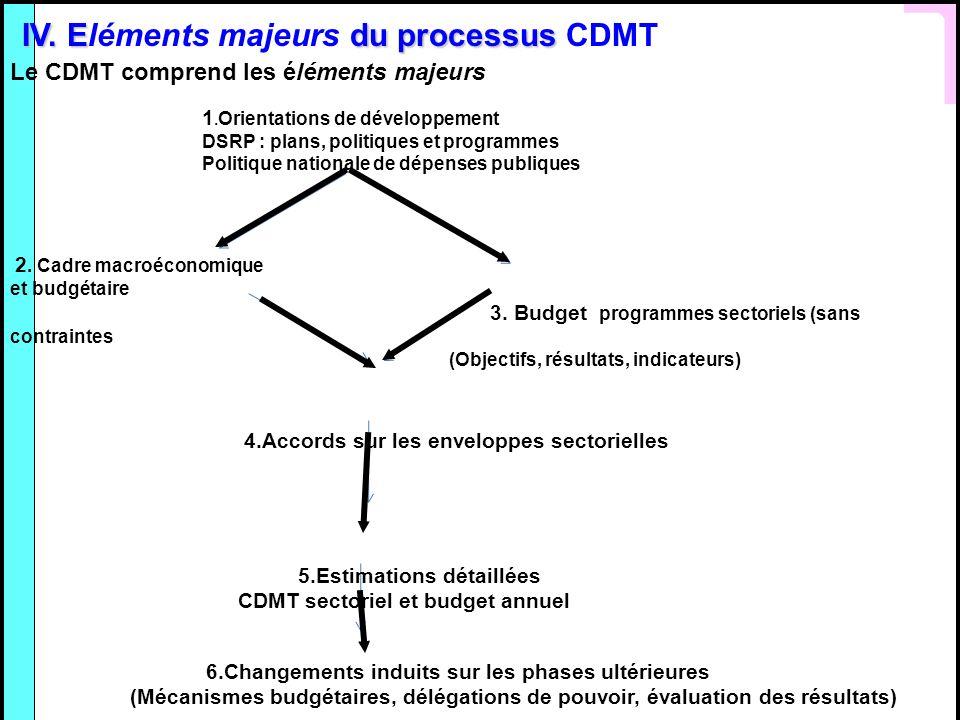 IV. Eléments majeurs du processus CDMT