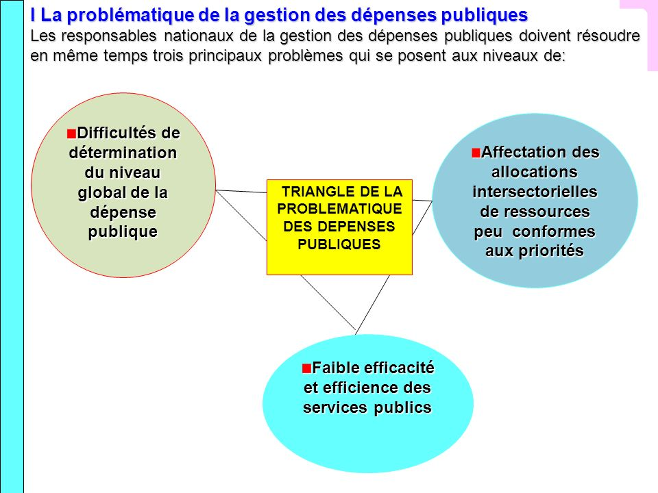 I La problématique de la gestion des dépenses publiques