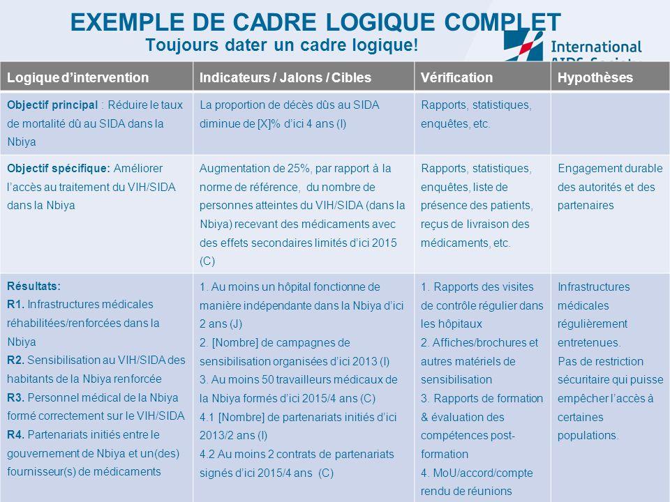 EXEMPLE DE CADRE LOGIQUE COMPLET Toujours dater un cadre logique!