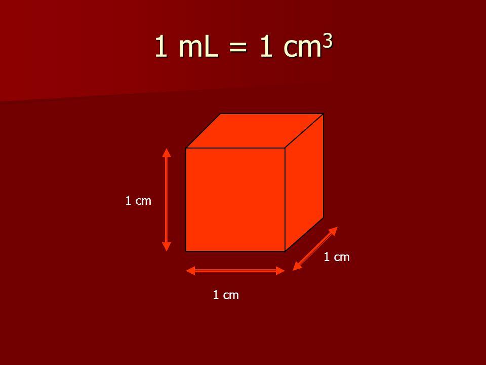1 mL = 1 cm3 1 cm 1 cm 1 cm
