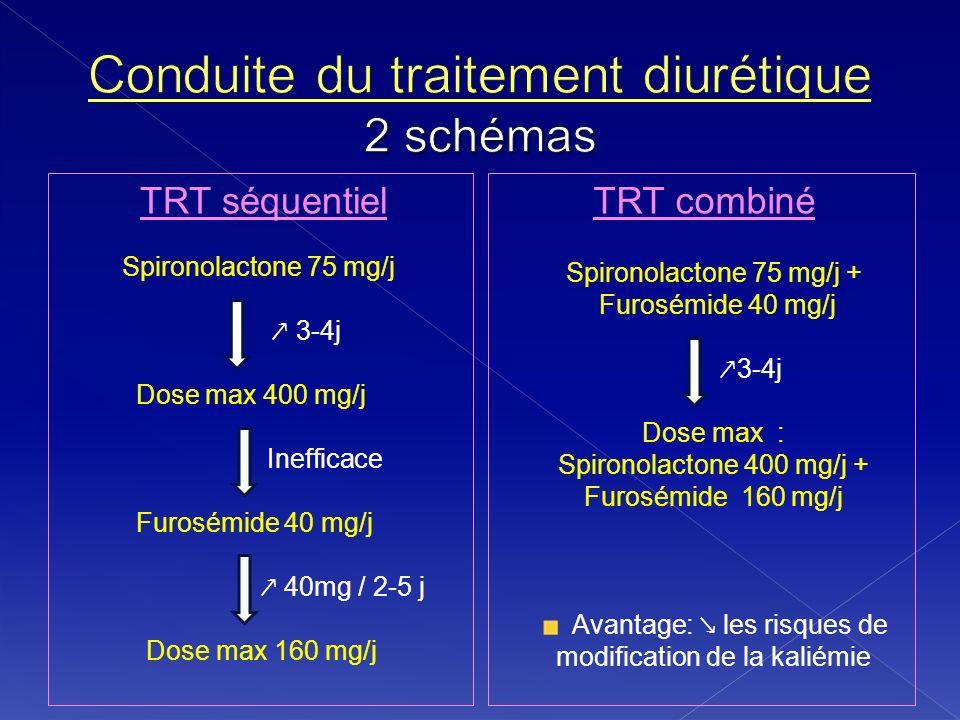 Conduite du traitement diurétique 2 schémas