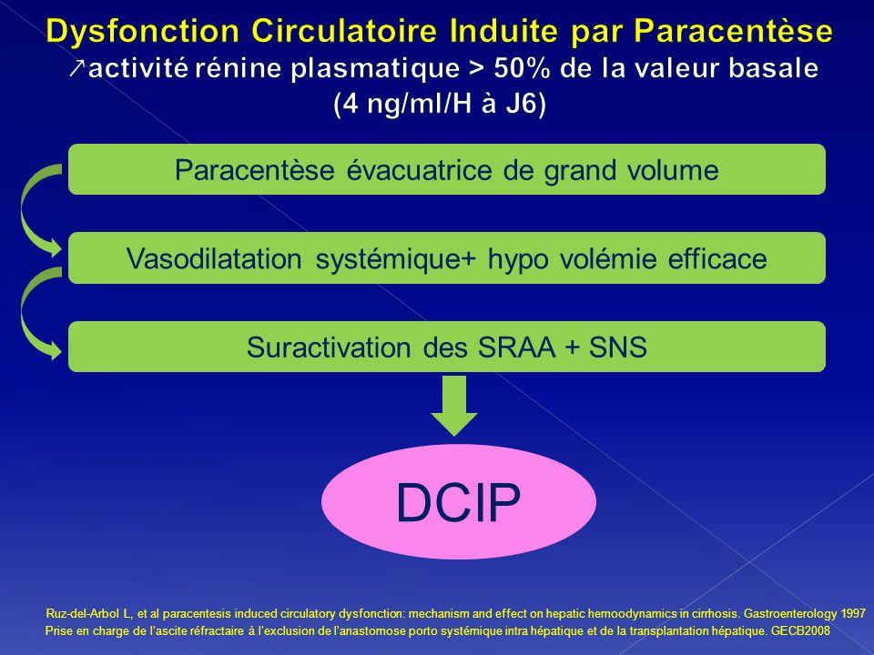 Dysfonction Circulatoire Induite par Paracentèse ↗activité rénine plasmatique > 50% de la valeur basale (4 ng/ml/H à J6)