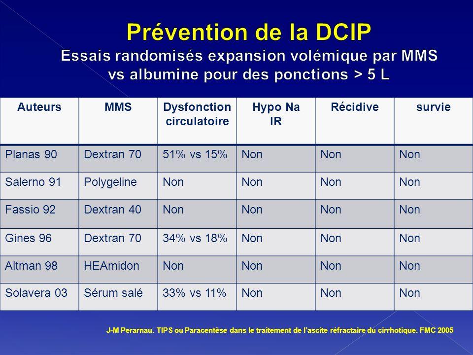 Dysfonction circulatoire