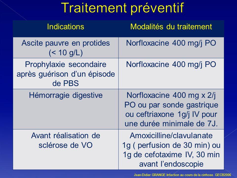 Traitement préventif Indications Modalités du traitement