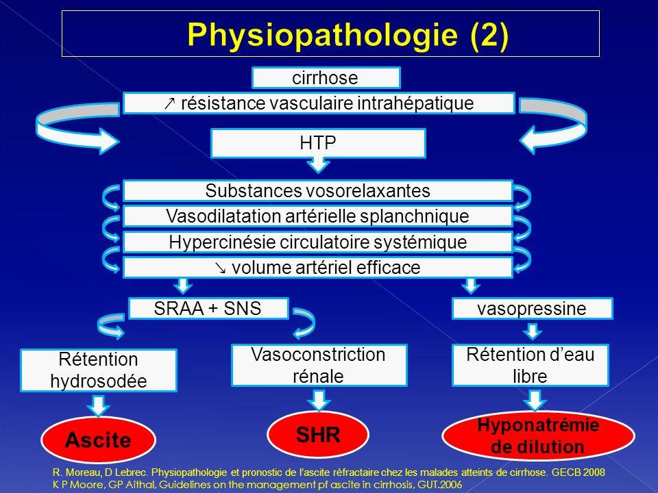 Hyponatrémie de dilution