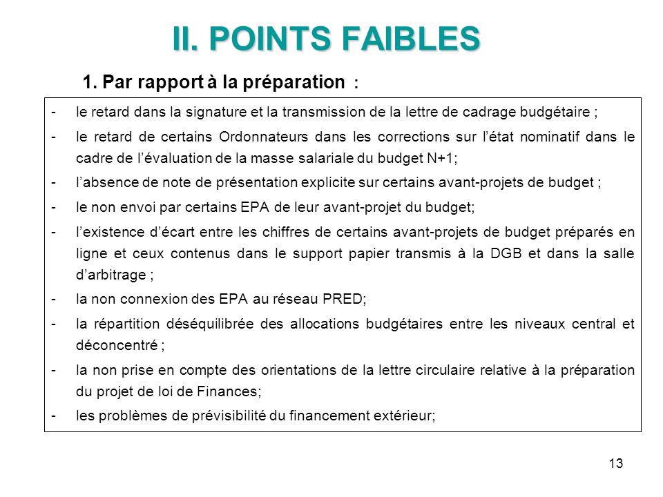 II. POINTS FAIBLES 1. Par rapport à la préparation :