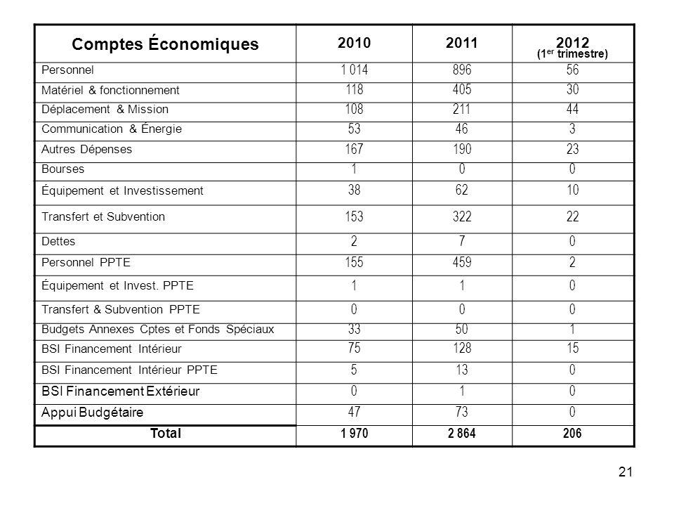 Comptes Économiques 2010. 2011. 2012. (1er trimestre) Personnel. 1 014. 896. 56. Matériel & fonctionnement.