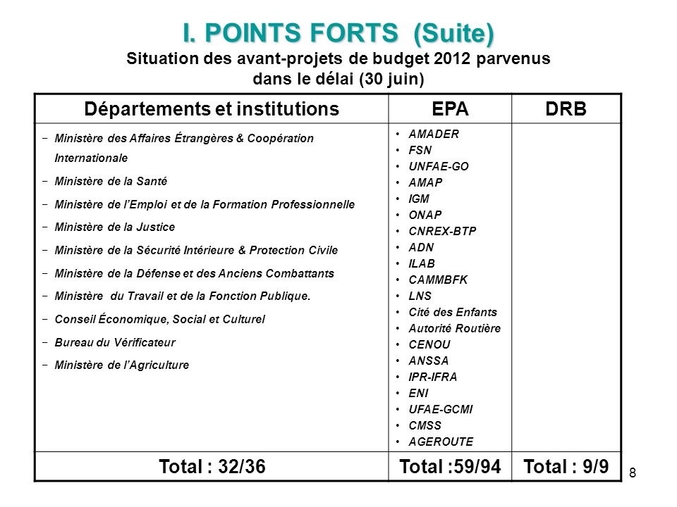 Départements et institutions
