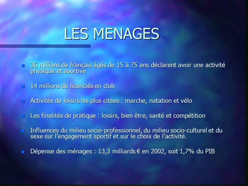 LES MENAGES 36 millions de français âgés de 15 à 75 ans déclarent avoir une activité physique et sportive.