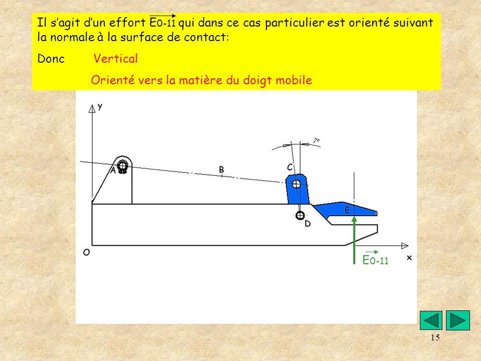 Il s'agit d'un effort E0-11 qui dans ce cas particulier est orienté suivant la normale à la surface de contact: