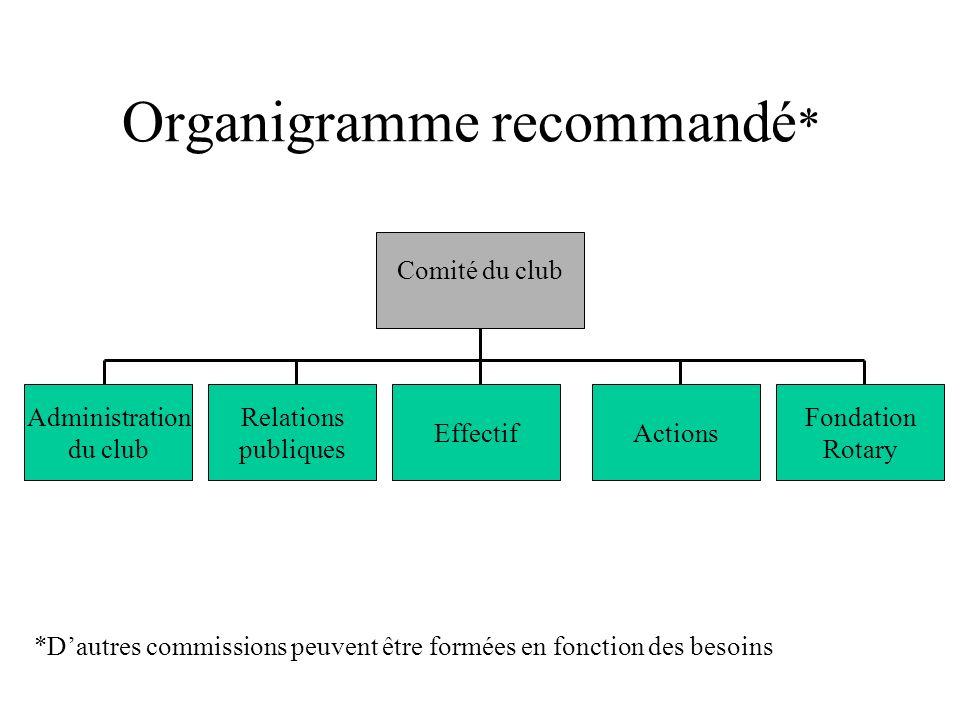 Organigramme recommandé*