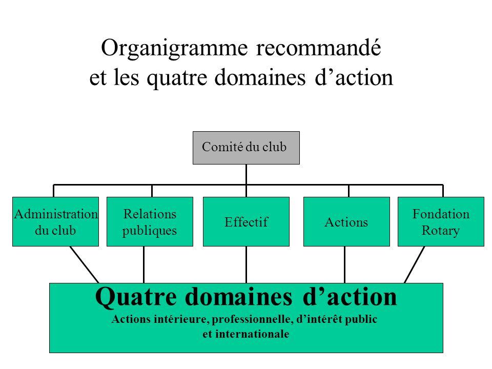 Organigramme recommandé et les quatre domaines d'action