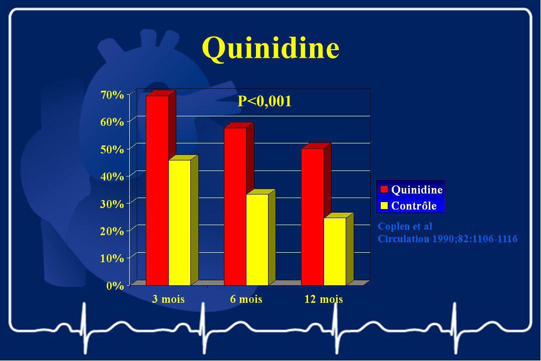 Quinidine P<0,001 Coplen et al Circulation 1990;82:1106-1116