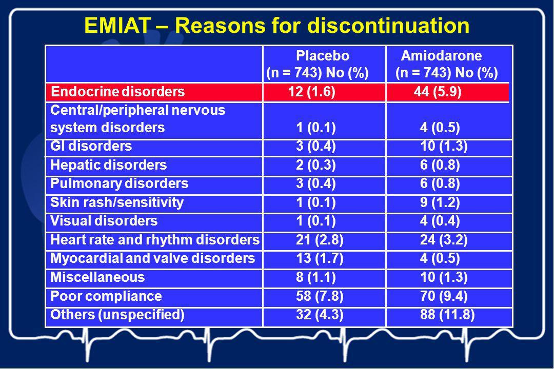 EMIAT – Reasons for discontinuation