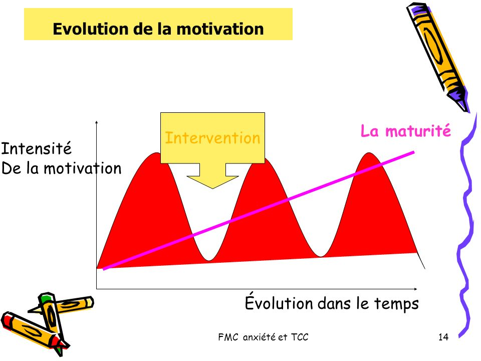 Evolution de la motivation
