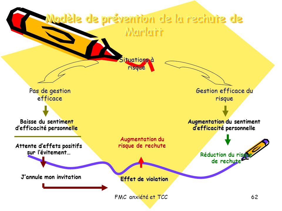 Modèle de prévention de la rechute de Marlatt