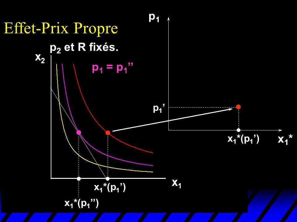 Effet-Prix Propre p1 p2 et R fixés. p1 = p1'' x1* p1' x1*(p1')