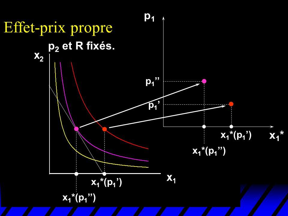 Effet-prix propre p1 p2 et R fixés. x1* p1'' p1' x1*(p1') x1*(p1'')