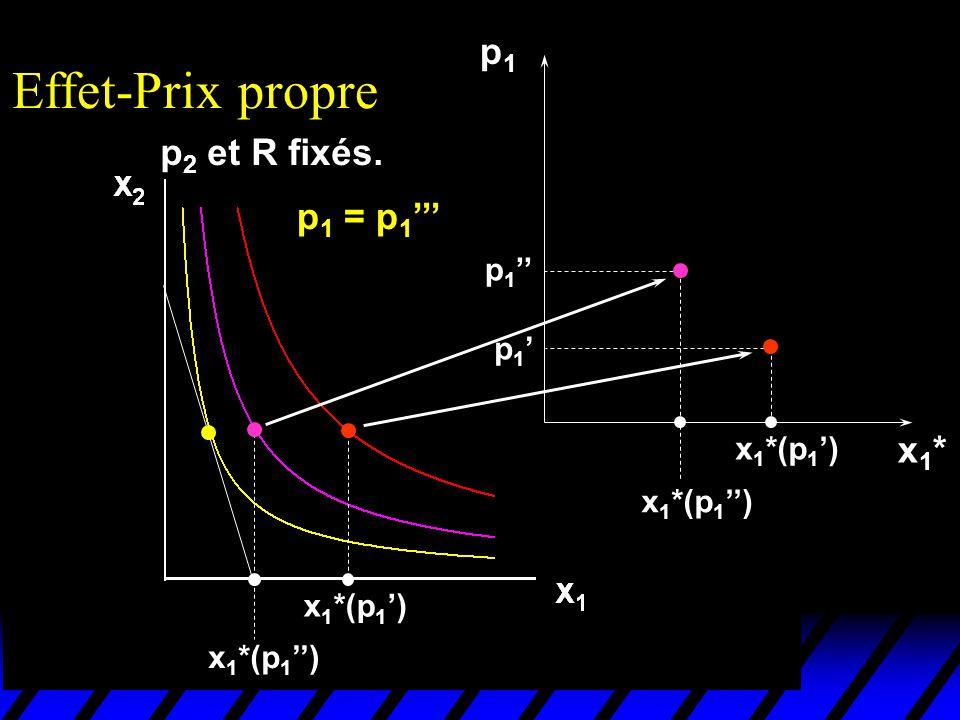 Effet-Prix propre p1 p2 et R fixés. p1 = p1''' x1* p1'' p1' x1*(p1')