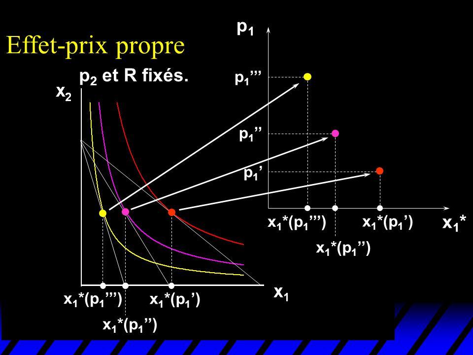 Effet-prix propre p1 p2 et R fixés. x1* p1''' p1'' p1' x1*(p1''')